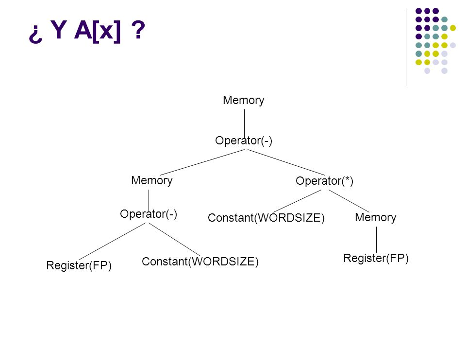 ¿ Y A[x] Memory Operator(-) Operator(*) Constant(WORDSIZE)